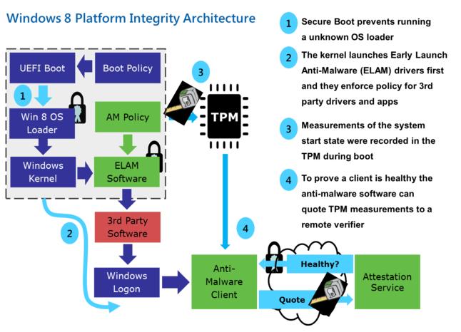 Режим безопасной загрузки является протоколом UEFI, а не функцией Window