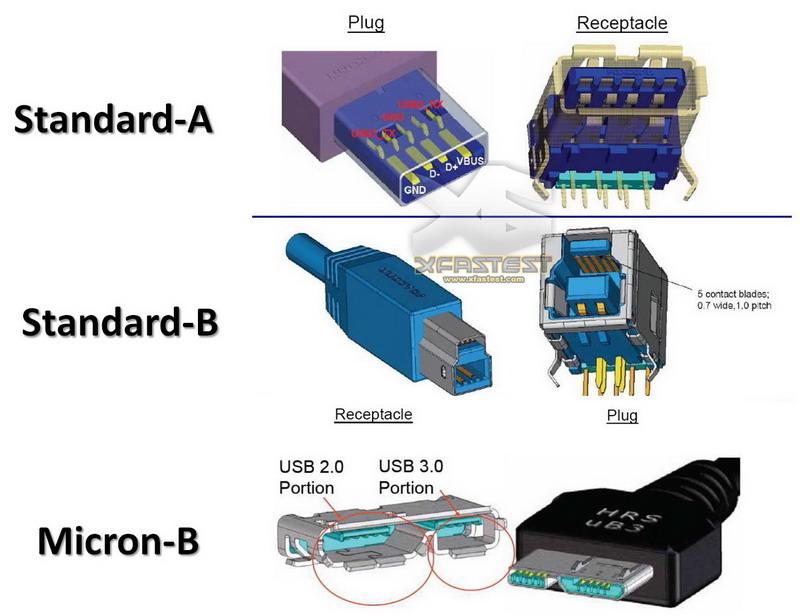 что такое usb 2.0 и 3.0